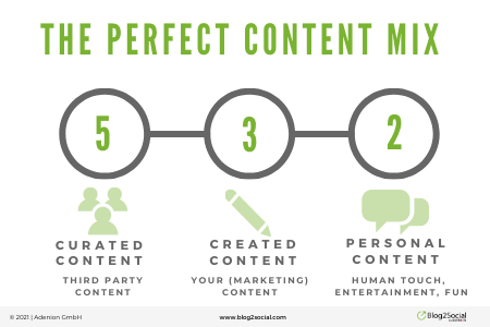 Create website or social media content from external site