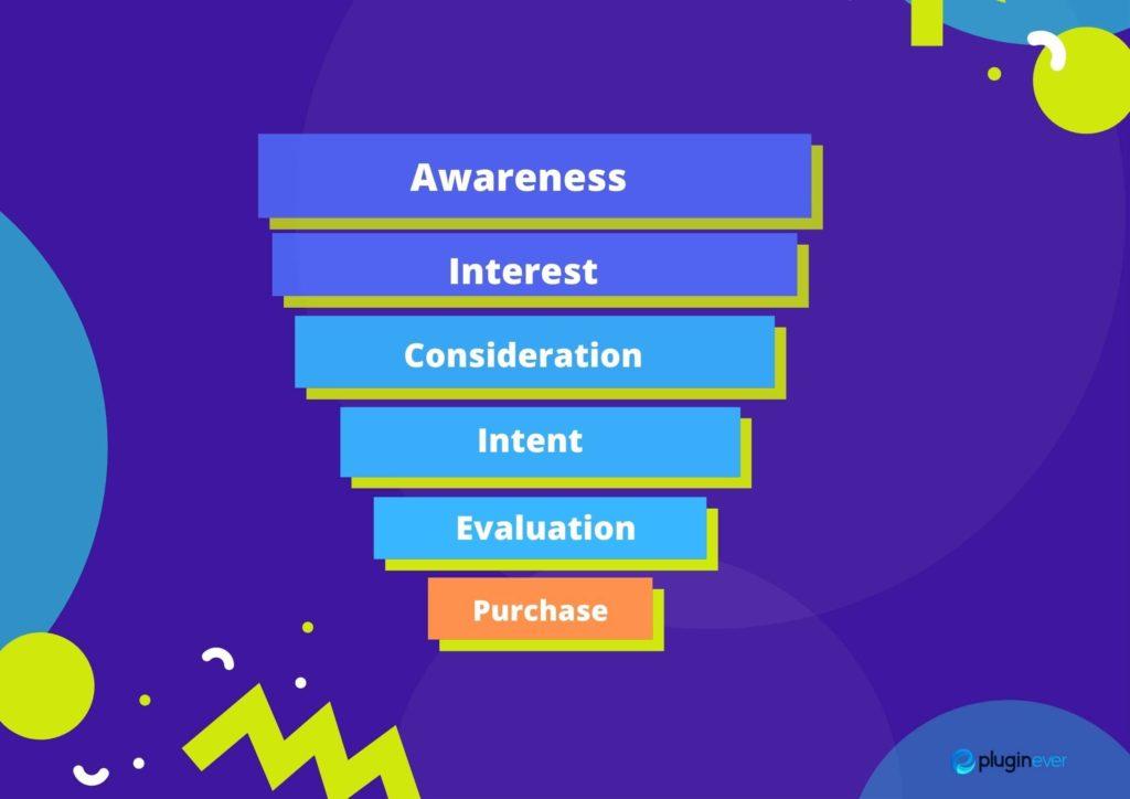 Understand your buyer's journey to create sales funnel